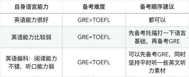 GRE和托福到底哪个难?我到底应该先考GRE还是先考托福呢?