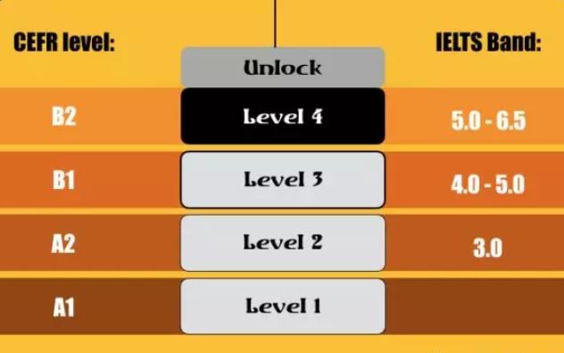 为什么我们选择Unlock这套教材?UNLLOCK课程有什么优势