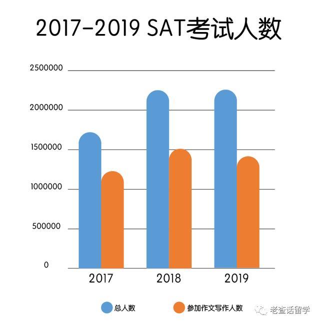 CB发布Z新SAT考试分数数据,看看你的分数到底啥水平?